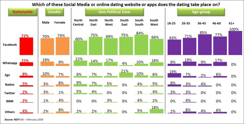 Social dating networks in nigeria