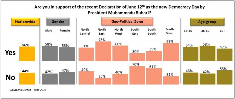 Poll Shows 56% of Nigerians Support Declaration of June 12 as Democracy Day - Brand Spur