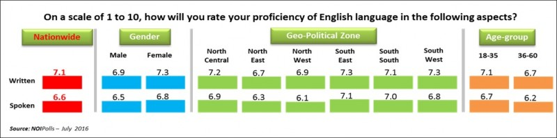 the decline in the proficiency of english in malaysia essay Local studies/study-shows-filipino-college-studes-not-proficient- english on the decline of english proficiency.