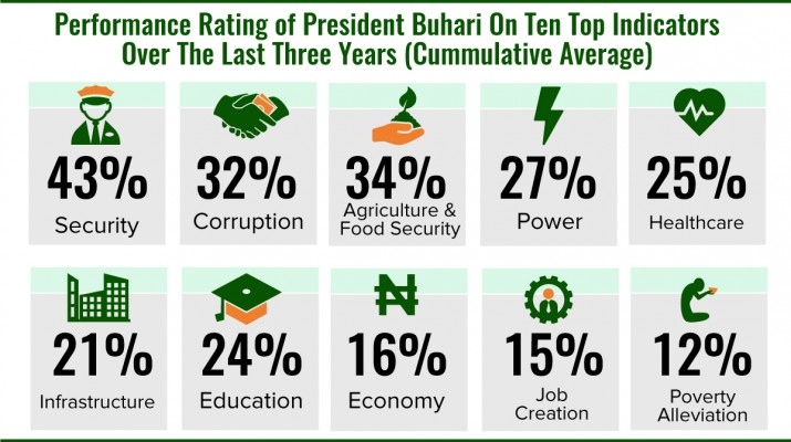 Buhari's Job Approval Rating Drops To 41% in May - Report